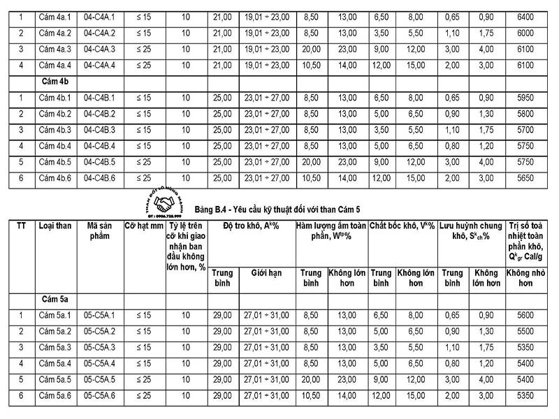 Bảng tiêu chuẩn than cám các loại